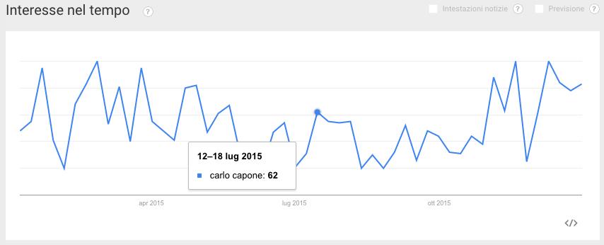 trend keywords carlo capone