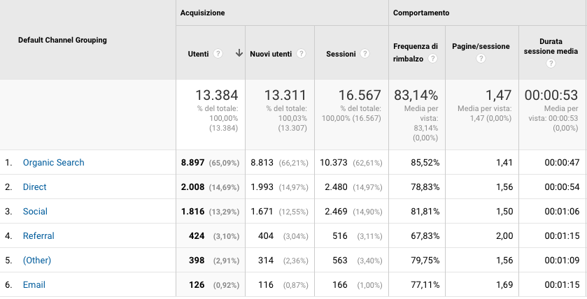 sorgenti analytics brand awarness