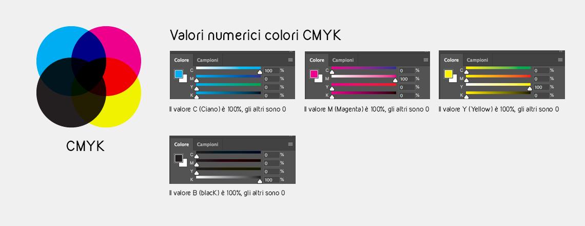 metodo-colore-cmyk
